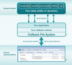 Penjelasan Lengkap Calback Techonologis Software Eldos Corporation