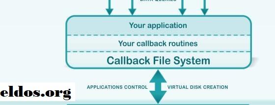 Callback File, Membuat Sistem File Yang Dipersonalisasi Pada Disk Lokal